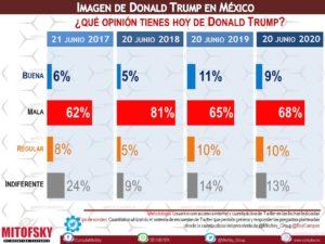 Mexicanos rechazan a Trump